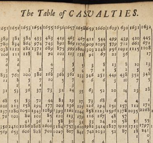 Cause of death data from 17th century
